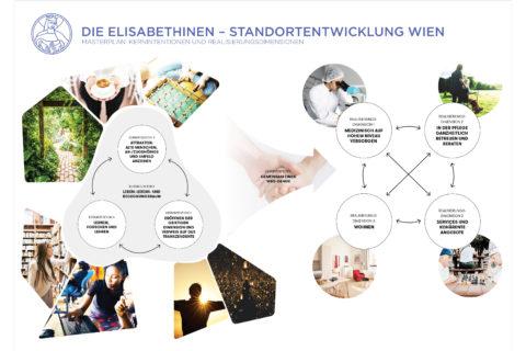 theLivingCore Projekte mit den Elisabethinen Standortentwicklung