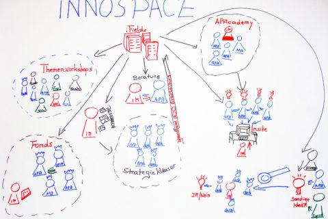 theLivingCore, Innovationsexperten, Projekt mit Austria Presse Agentur Innospace