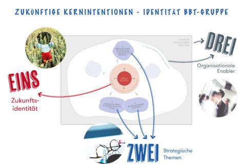 Die Strategieberater von theLivingCore aus Wien haben für die Barmherzigen Brüder ein neues Organisationsmodell im Rahmen der Strategieentwicklung entwickelt